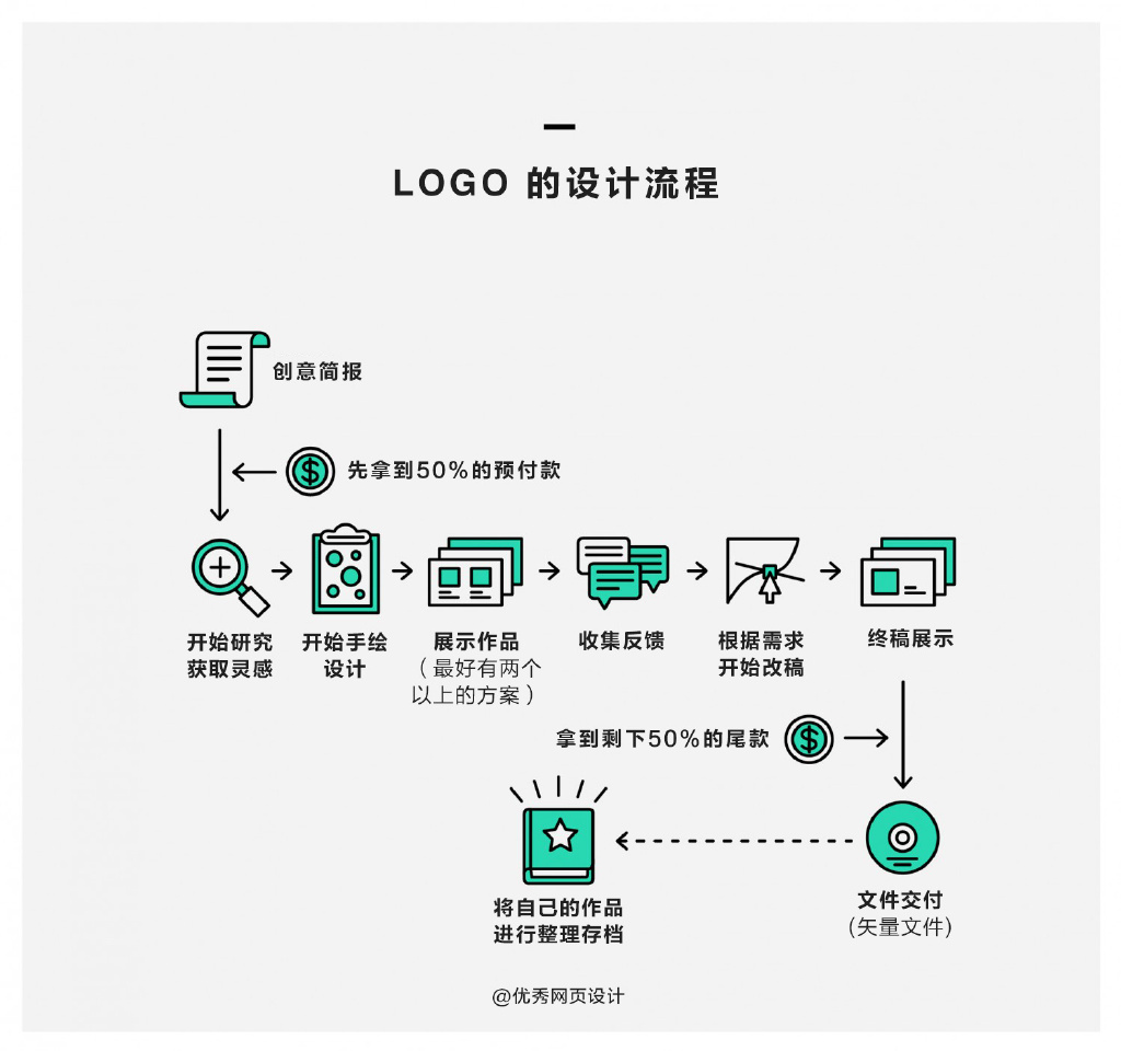 新手必看!Logo和UI的常规设计流程