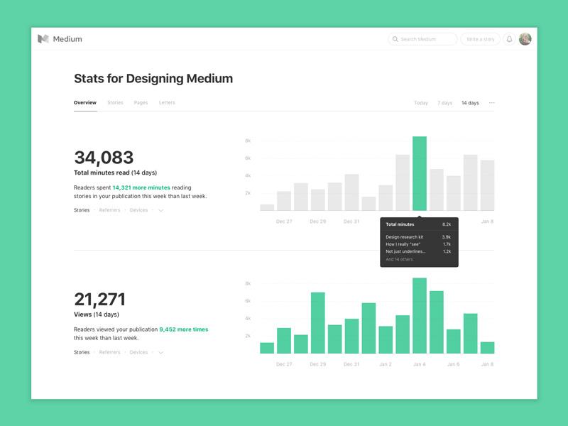 后台数据页面怎么设计才能纵观全局?