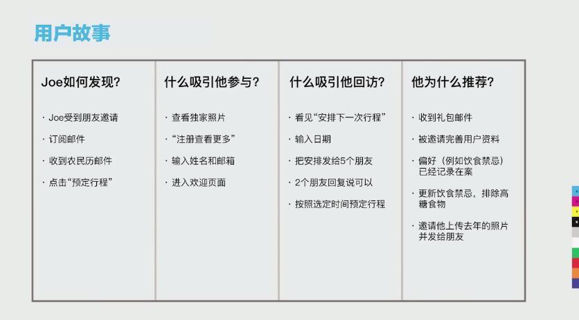 网页设计与用户体验!如何规划需求优先级(上)