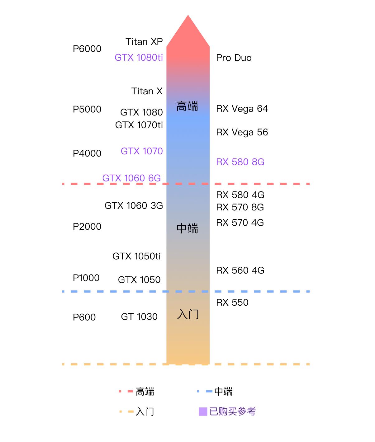 GPU篇:英伟达显卡、AMD显卡有什么区别?我该怎么选?