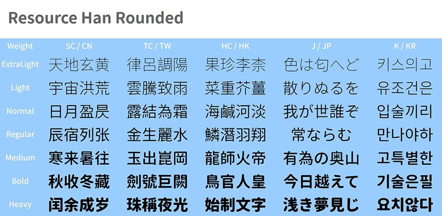 免费字体下载!包含7种字重的可商用圆体-资源圆体