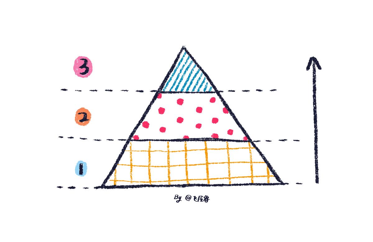 学习焦虑症必读!设计学习的时间成本管理